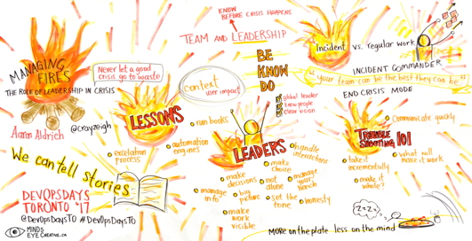 Graphic Recording Managing Fires: The Role of Leadership in Crisis