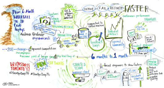 Graphic Recording From 6 Month Waterfall to 1h Code Deploys