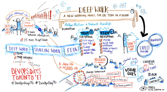 Graphic Recording Deep Work