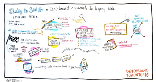 Graphic Recording Shaky to solid: a test-based approach to legacy code