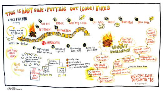 Graphic Recording This IS NOT Fine: Putting Out (Code) Fires