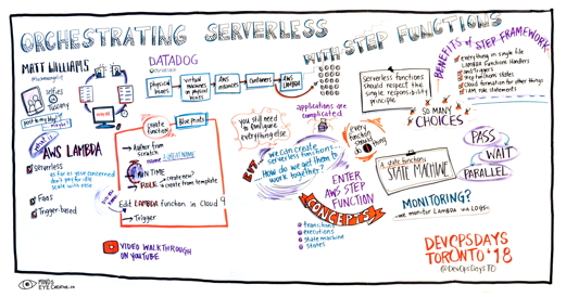 Graphic Recording Orchestrating Serverless with Step Functions