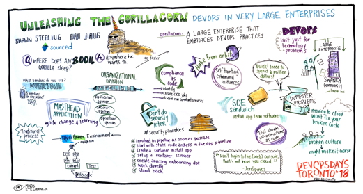 Graphic Recording Unleashing the Gorillacorn - DevOps in Very Large Enterprises