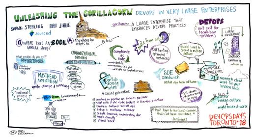 Graphic Recording Unleashing the Gorillacorn - DevOps in Very Large Enterprises