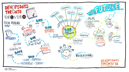 Graphic Recording DevOpsDaysTO Year 5, DevOps Year 10