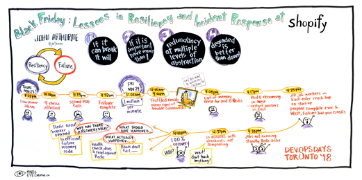Graphic Recording Black Friday: Lessons in Resiliency and Incident Response at Shopify
