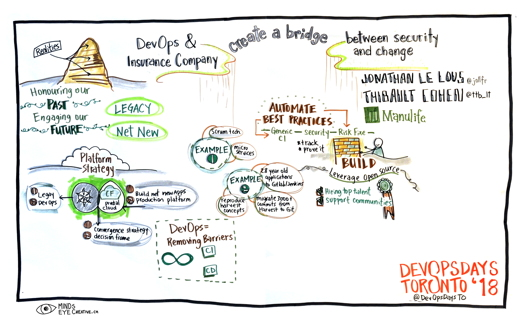 Graphic Recording DevOps & Insurance Company: create a bridge between security and change
