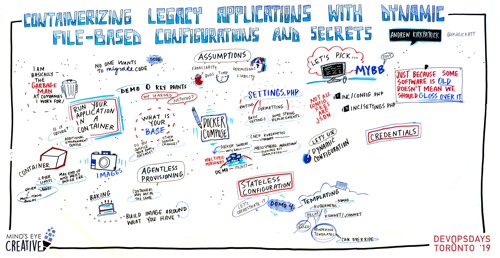 Graphic Recording Containerizing Legacy Applications With dynamic file-based configurations and secrets