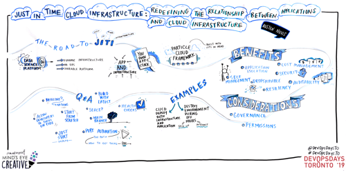 Graphic Recording Just in Time Cloud Infrastructure - Redefining the Relationship Between Applications and Cloud Infrastructure