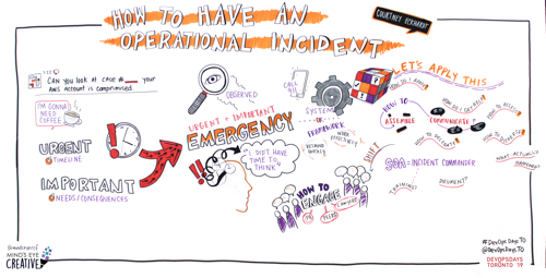 Graphic Recording How to Have an Operational Incident (a crash course)