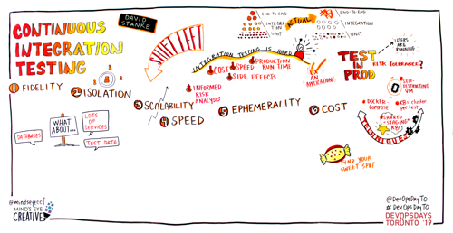 Graphic Recording Continuous Integration Testing