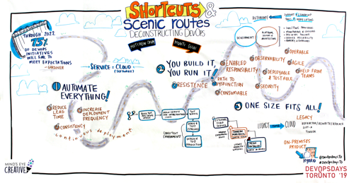 Graphic Recording Shortcuts and Scenic Routes - Deconstructing DevOps