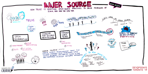 Graphic Recording How TELUS is Adopting Open-Source Practices to Solve Problems of Scale, and how you can too